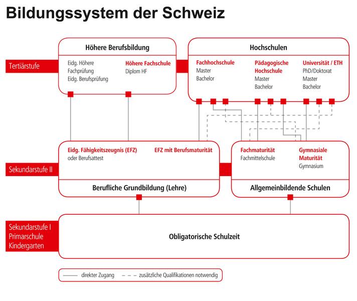 Educationsuisse bildungssystem schweiz for Raumgestalter ausbildung schweiz